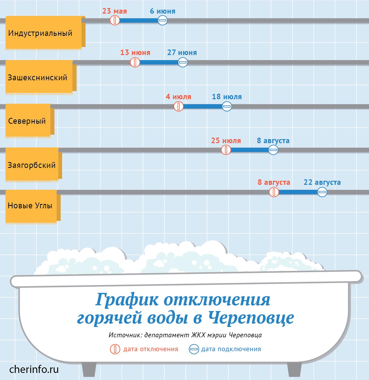 воды холодной график петропавловск-к отключения