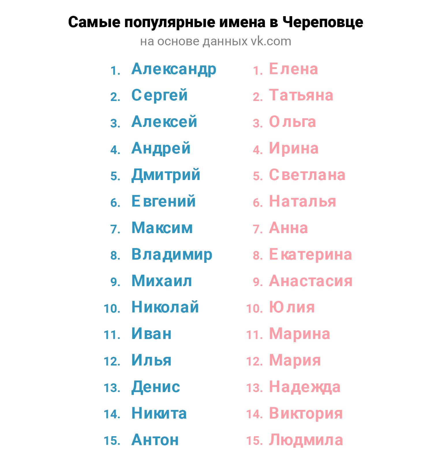 Имена детей в Череповце