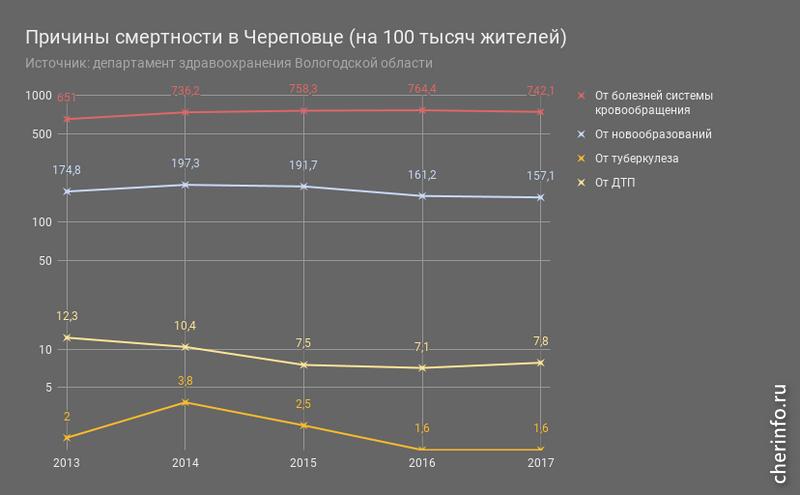 Средняя продолжительность жизни вЧереповце достигла исторического максимума
