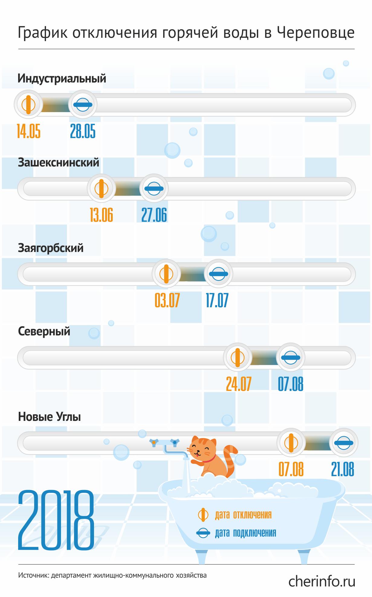 График отключения горячей воды в Череповце