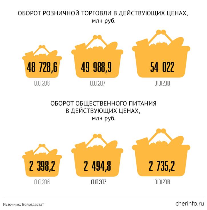 Оборот розничной торговли и общественного питания