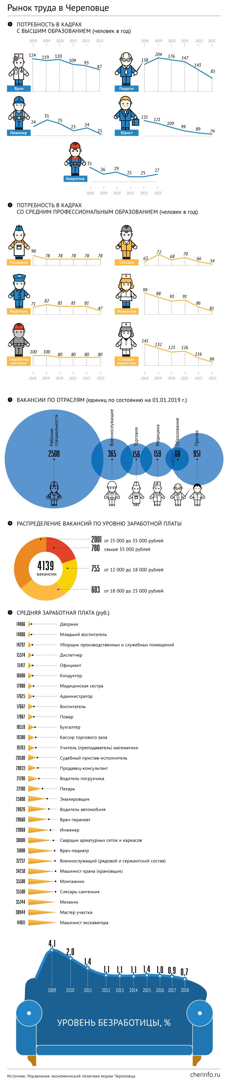 Занятость в Череповце