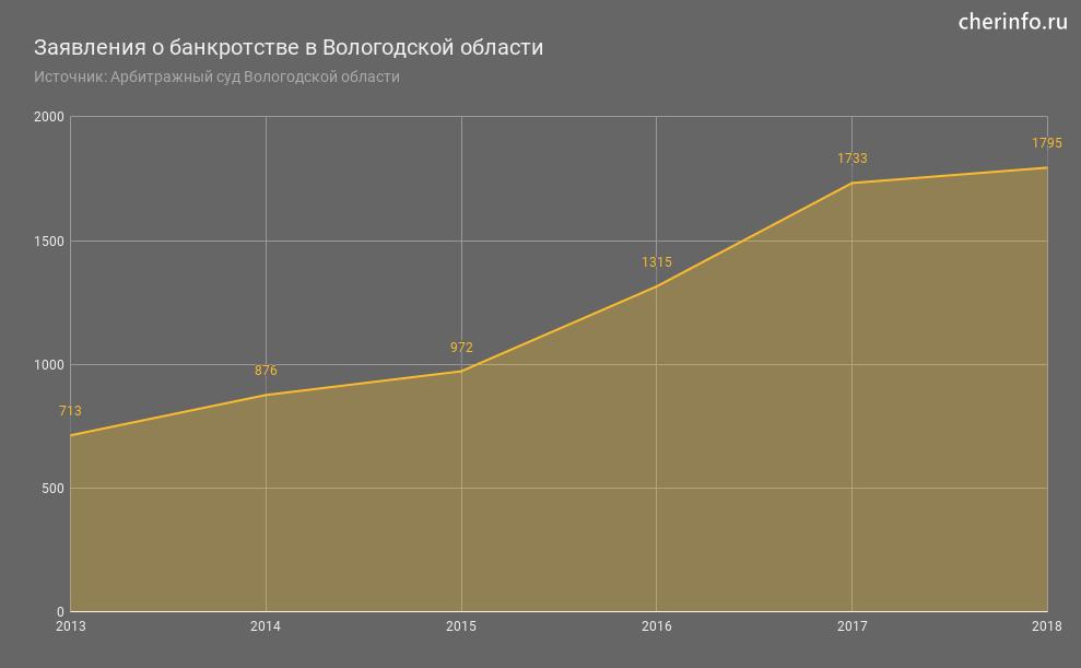 Заявления о банкротстве в Вологодской области
