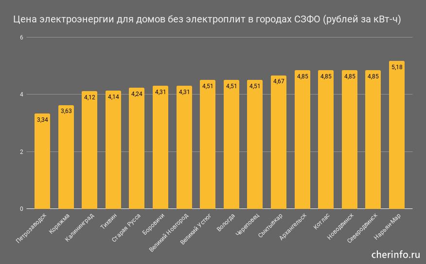 Цена электроэнергии для домов без электроплит в городах СЗФО (рублей за кВт-ч)
