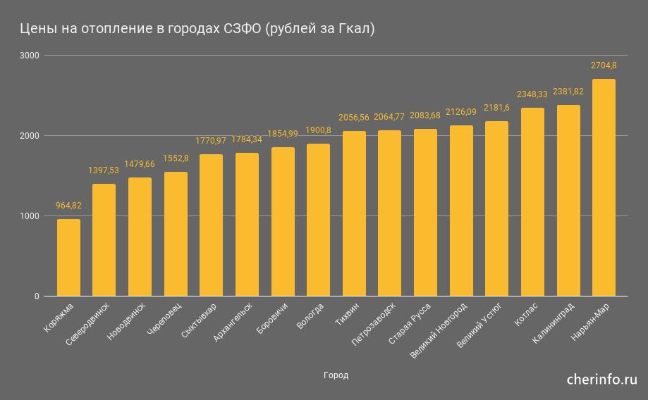 Цены на отопление в городах СЗФО (рублей за Гкал)