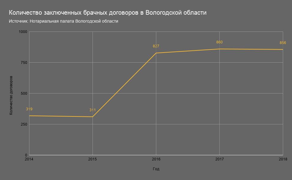 Количество заключенных брачных договоров в Вологодской области