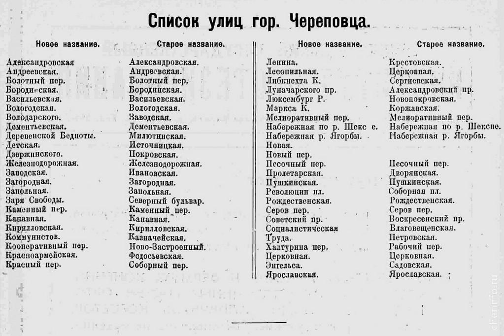Список улиц